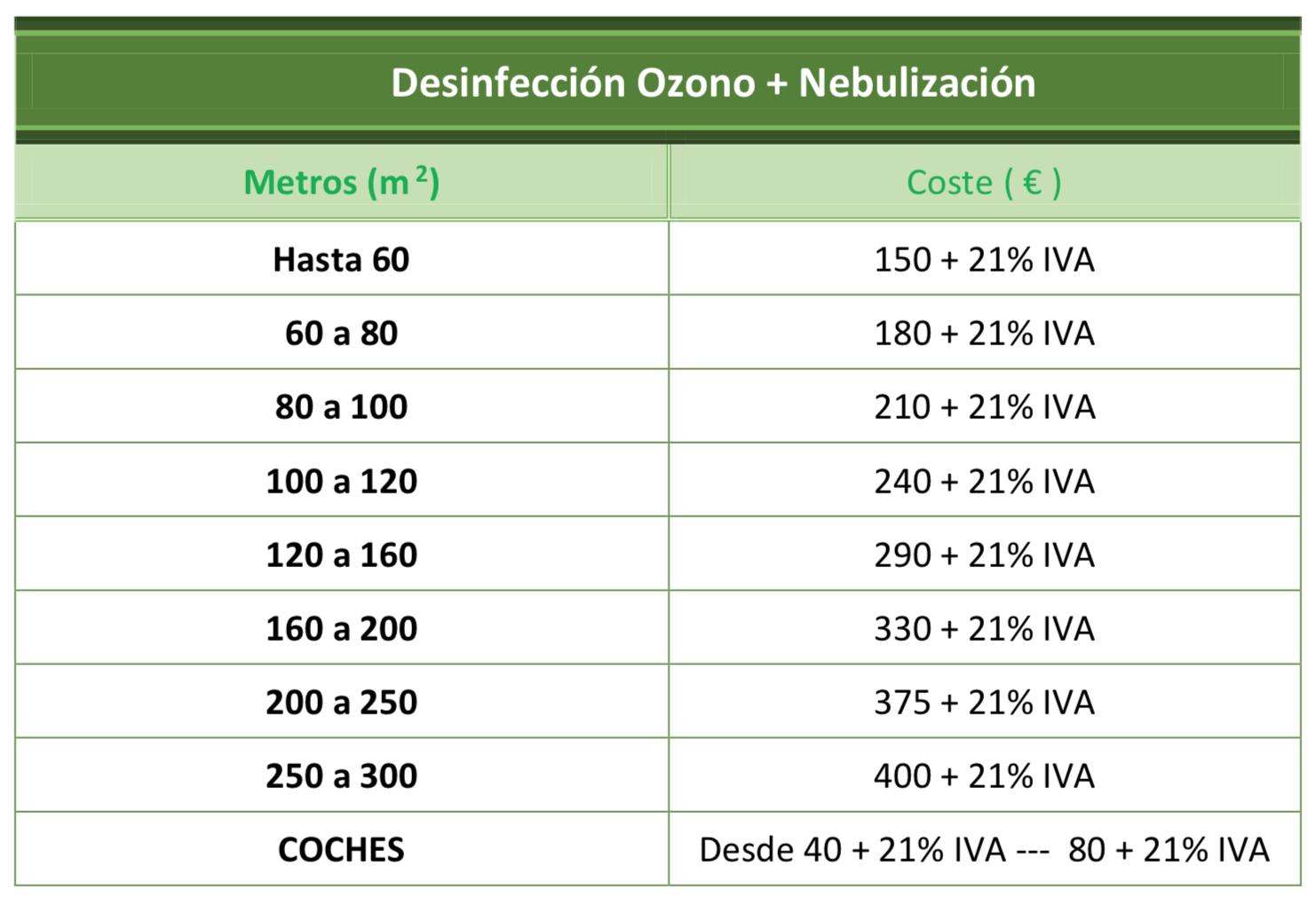 Precios Nebulización
